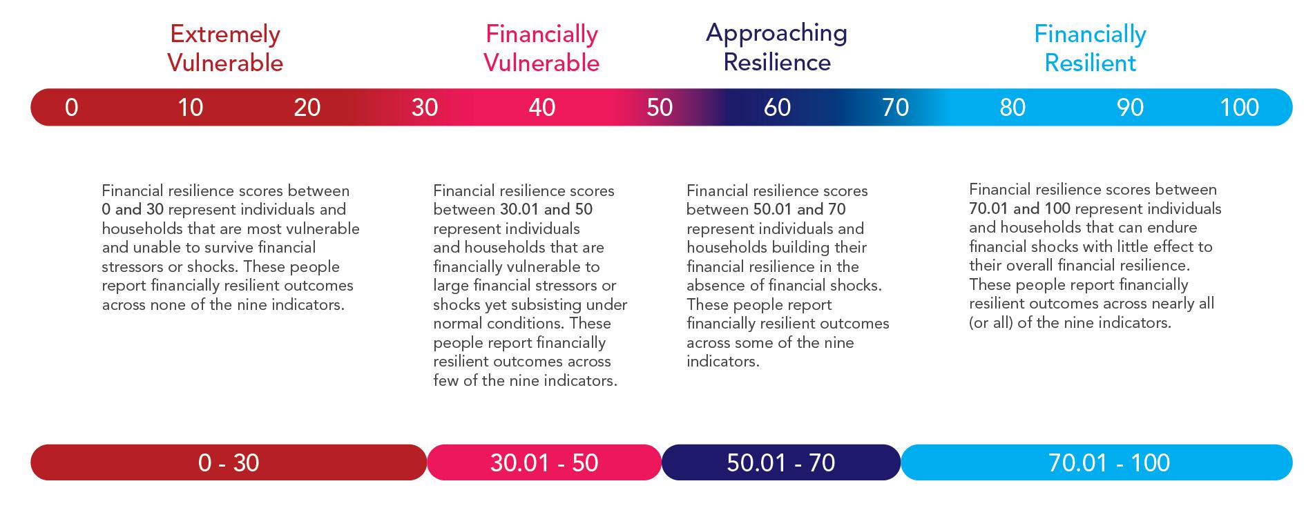 Seymour's Financial Vulnerability